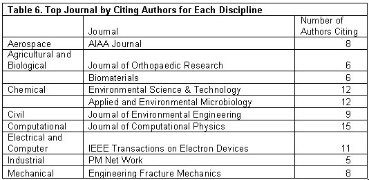 Materials Used by Master's Students in Engineering