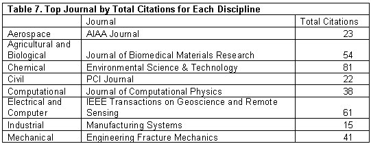 Is the number of dissertations (theses) important in ranking universities?