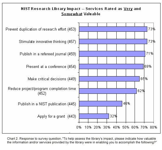Assessing Customer Satisfaction At The Nist Research Library