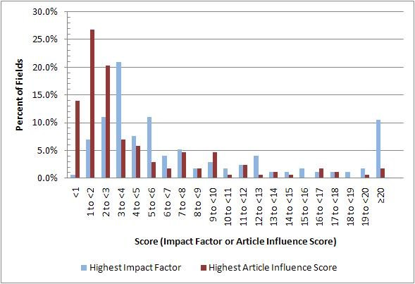 newspaper research journal impact factor