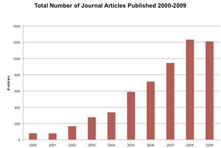 Impact of NASA EOS Instrument Data on the Scientific