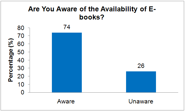 a survey of e books awareness and Chemistry and life science e-books usage survey questions 1 are you aware that a large number of e-books from wiley, elsevier, ebrary, springer are available to the iub campus yes no 2 if yes, how do you find links to e-books that you are interested in library announcements sent to departmental listservs book reviews.