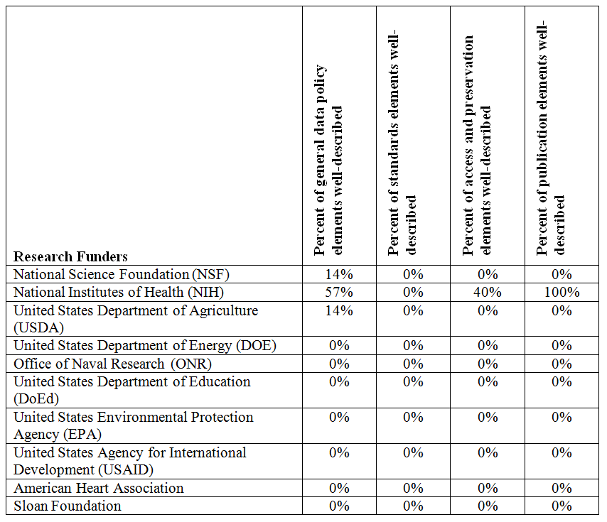 De-Mystifying the Data Management Requirements of Research Funders