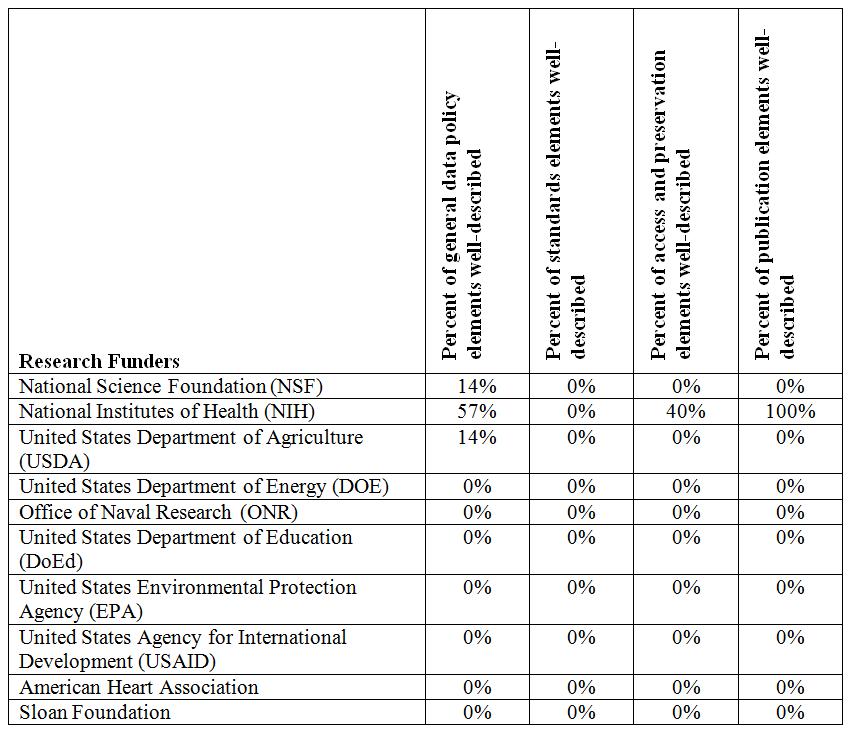 Scientific Data Table Table 6 Percent of Data