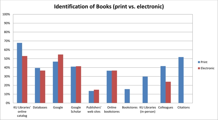 conventional books vs e book essay Ebooks or paper books: your best arguments  so i think at this point my vote would be 55% e-book and  i think of the physical vs electronic book as.