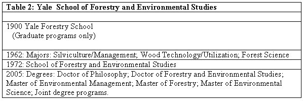 Forestry Education in the United States